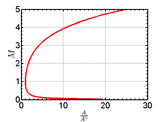 Solving the Area-Mach Number Relation – Josh The Engineer